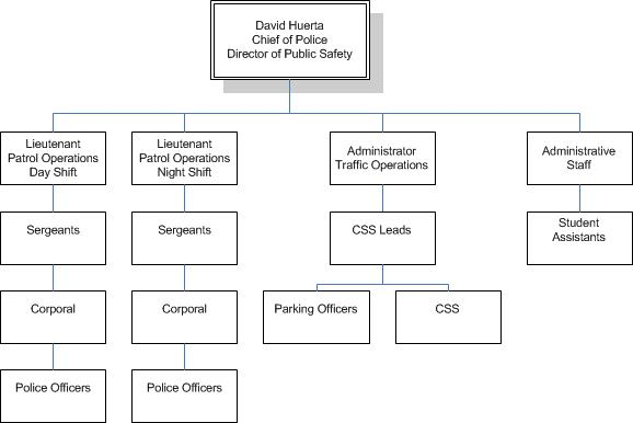 Organization chart for the police department. Shows police officers, traffic officers, administrative staff, and student assistants.